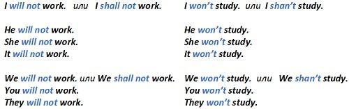 образование отрицания в future simple, примеры отрицательных предложений во future simple, future simple отрицания