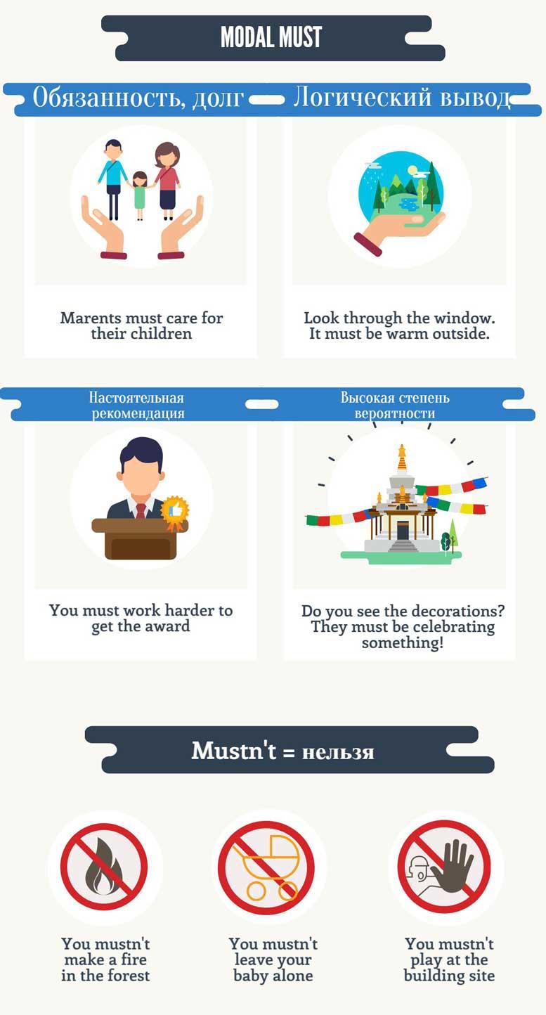 модальный глагол must инфографика