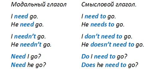 разница в спряжении модального и смыслового глагола need