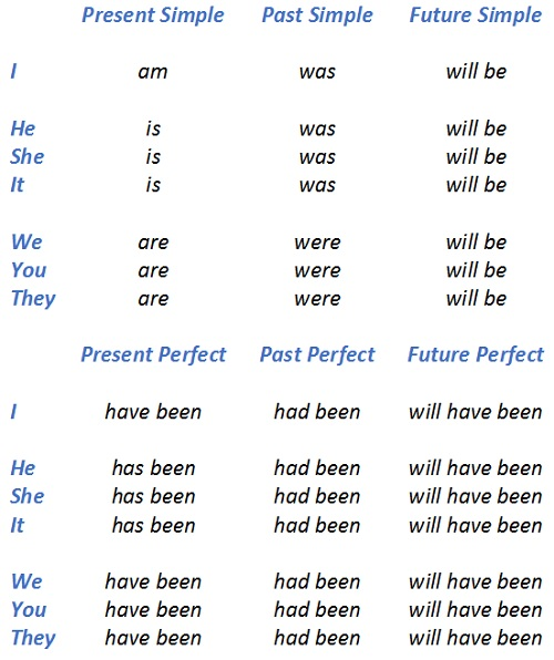 спряжение глагола to be во всех временах, изменение глагола to be, to be в утвердительных предложениях
