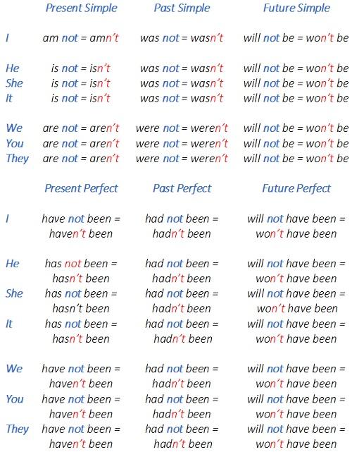 отрицательная форма глагола to be, to be отрицание, отрицательные предложения с to be dj всех временах