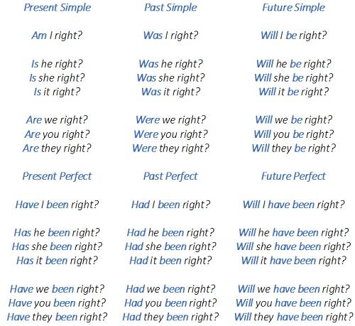 вопросы с глаголом to be, to be в вопросительных предложениях, таблица to be вопросительная форма
