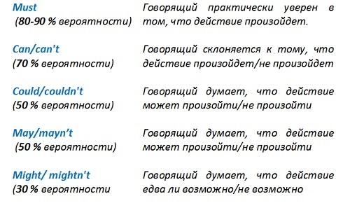 выражение вероятности модальными глаголами