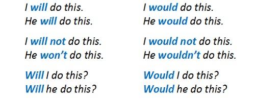 модальный глагол will примеры употребления
