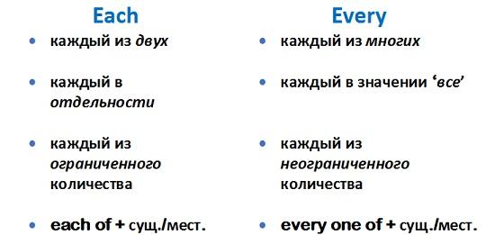 разница между every и each