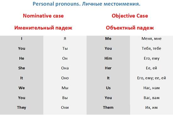 счет того притяжательные местоимения как читаются нас России