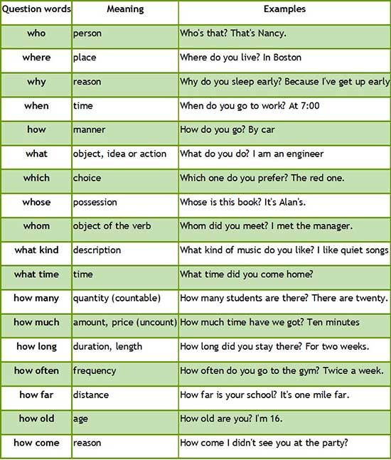 Вопросительные предложения в английском языке таблица