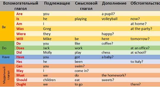 схема общего вопроса в английском языке