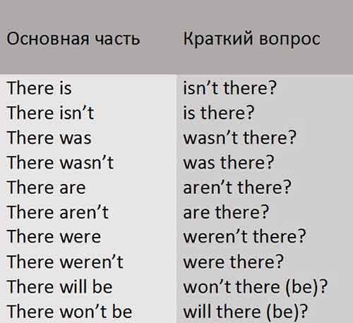 схема разделительного вопроса в английском