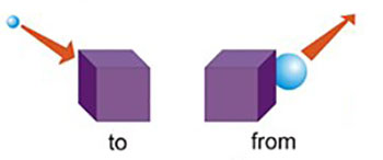 to from prepositions of movement