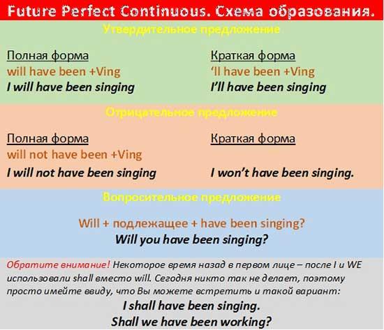 Present perfect continuous tense правило