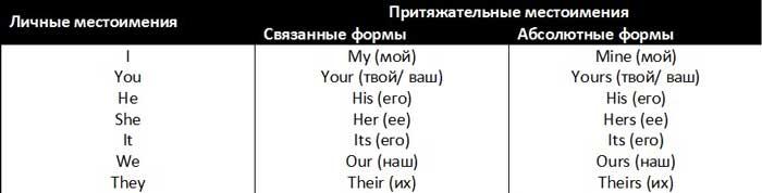 притяжательные местоимения в английском языке