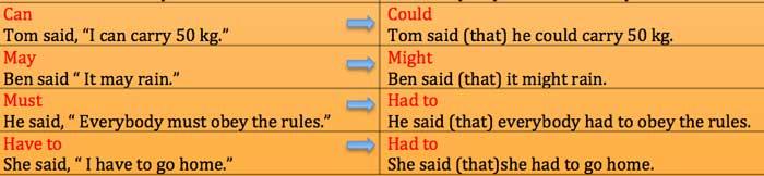 перевод предложений в косвенную речь