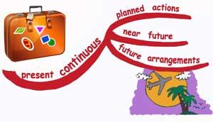 future continuous для выражения будущего
