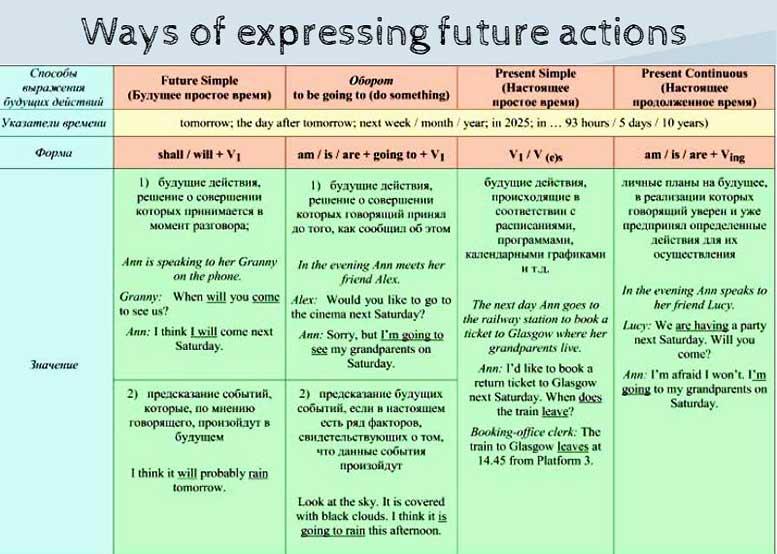 способы выражения будущего времени таблица