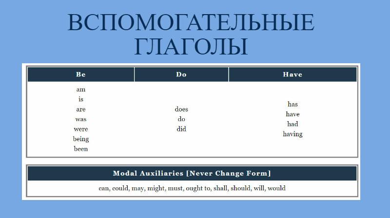 вспомогательные глаголы в английском
