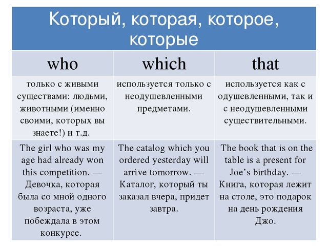who which that употребление